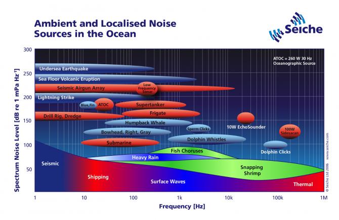 bronnen-onderwatergeluid.png